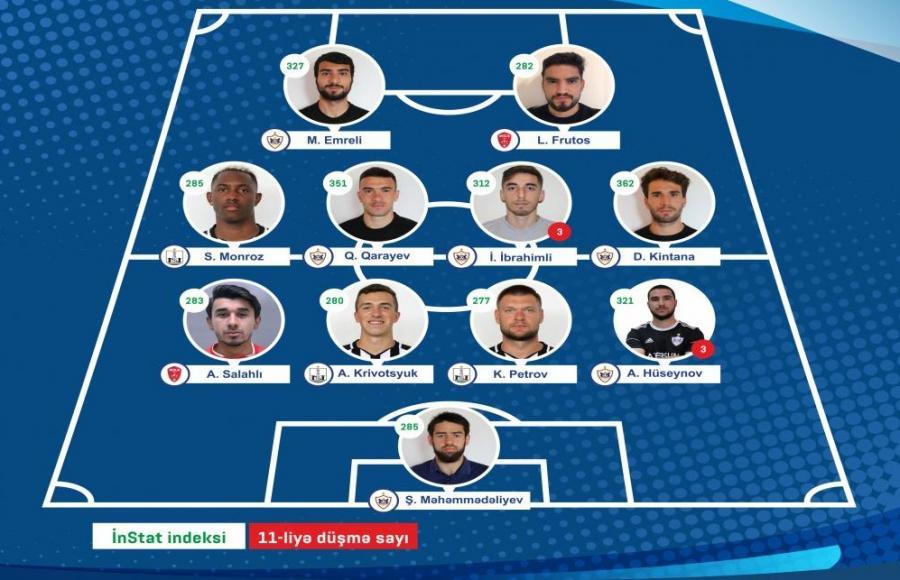 """""""Qarabağ""""ın 6 futbolçusu rəmzi komandada"""