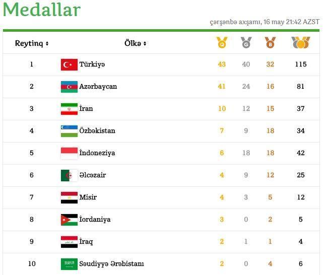 İslam Oyunları-2017: Medal sıralaması