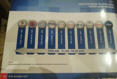 AFFA 2017-ci il üzrə gəlir və xərclərini açıqladı